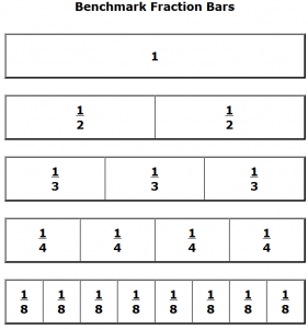 Printable Benchmark Fractions, Decimals, and Percents. » The Teachers ...