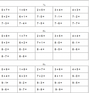 math worksheet : fact familes and the commutative property » the teachers  cafe : Fact Family Multiplication Worksheets