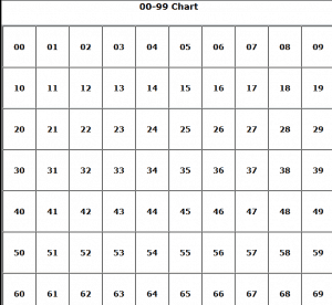 picture regarding Printable 100 Chart identified as Printable 100 and 99 Charts The Instructors Restaurant Well-liked