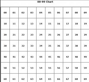 99 chart