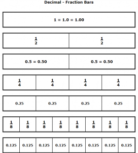 Mixed Fraction & Decimal Bars