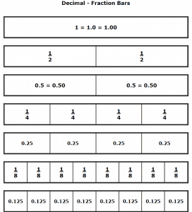 Decimals and Fractions Worksheets – The Teachers' Cafe – Common Core ...