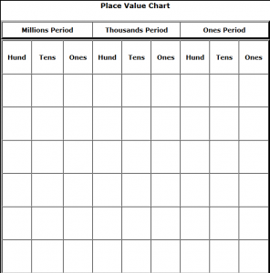 Printable Place Value Charts Hundreds Thousands Millions