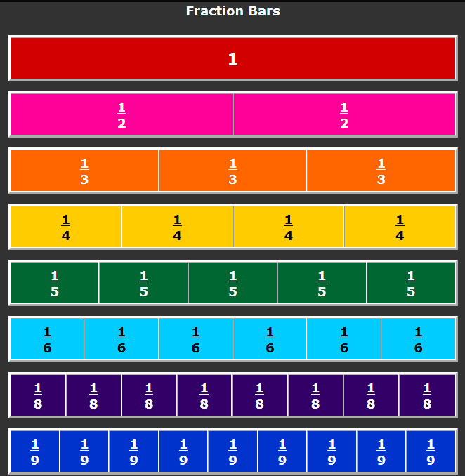 Equivalent Fractions Bar Model